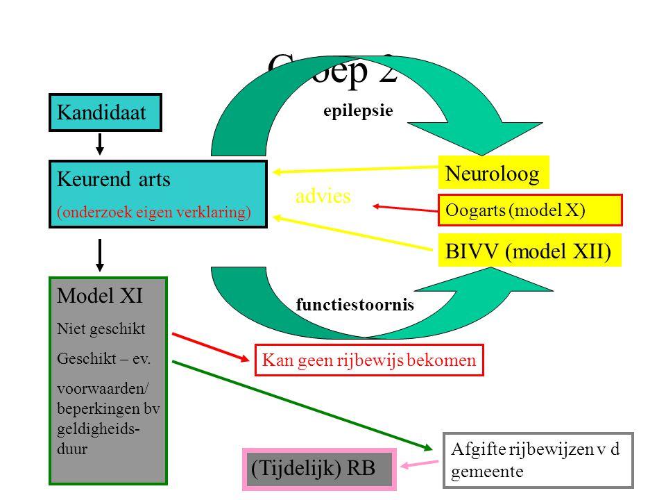 Groep 2 Kandidaat Keurend arts (onderzoek eigen verklaring) Neuroloog BIVV (model XII) epilepsie functiestoornis advies Model XI Niet geschikt Geschik