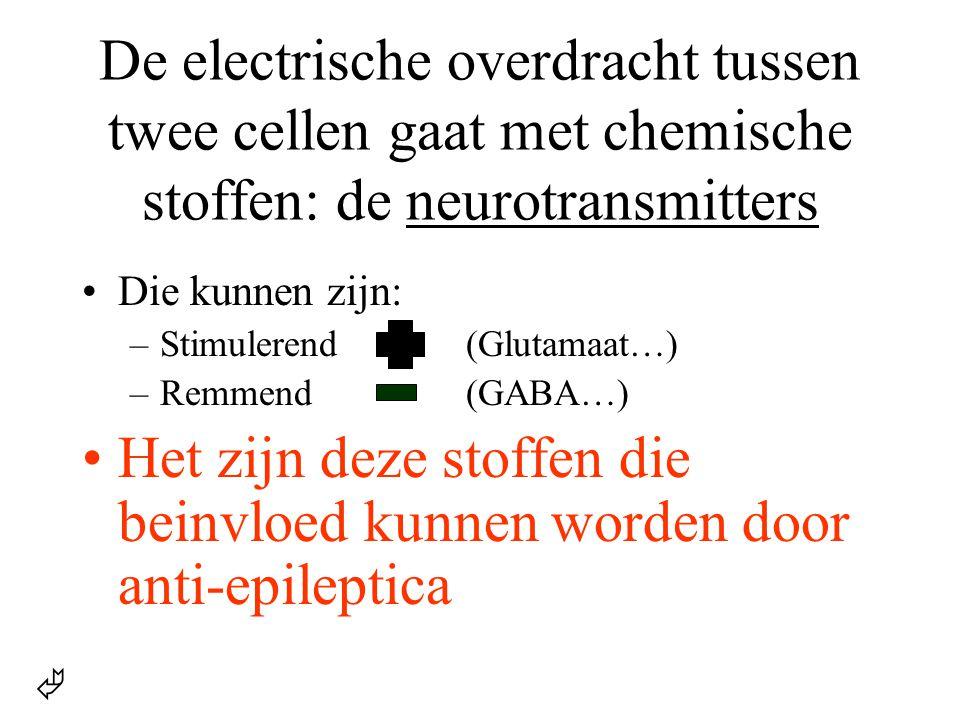 De electrische overdracht tussen twee cellen gaat met chemische stoffen: de neurotransmitters •Die kunnen zijn: –Stimulerend(Glutamaat…) –Remmend(GABA
