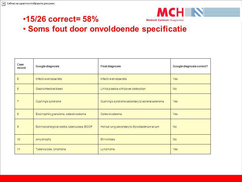 Case record Google diagnosisFinal diagnosisGoogle diagnosis correct? 5Infective endocarditis Yes 6Gastrointestinal bleedLinitis plastica with bowel ob