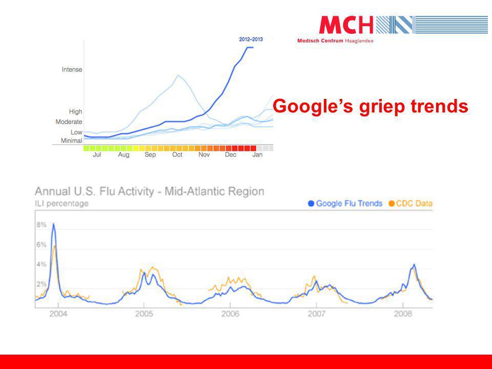 Google's griep trends