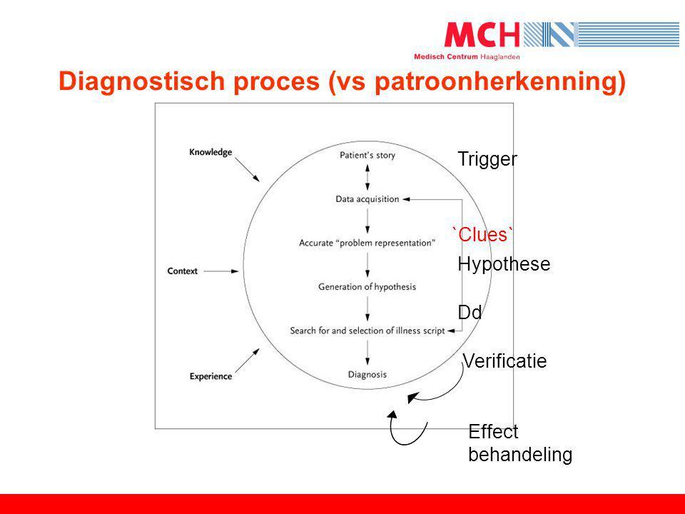 Trigger Hypothese Verificatie Diagnostisch proces (vs patroonherkenning) `Clues` Dd Effect behandeling
