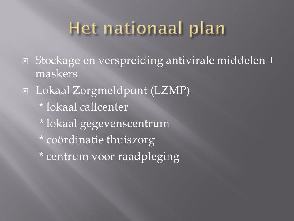  Stockage en verspreiding antivirale middelen + maskers  Lokaal Zorgmeldpunt (LZMP) * lokaal callcenter * lokaal gegevenscentrum * coördinatie thuiszorg * centrum voor raadpleging