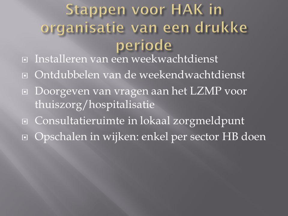  Installeren van een weekwachtdienst  Ontdubbelen van de weekendwachtdienst  Doorgeven van vragen aan het LZMP voor thuiszorg/hospitalisatie  Consultatieruimte in lokaal zorgmeldpunt  Opschalen in wijken: enkel per sector HB doen