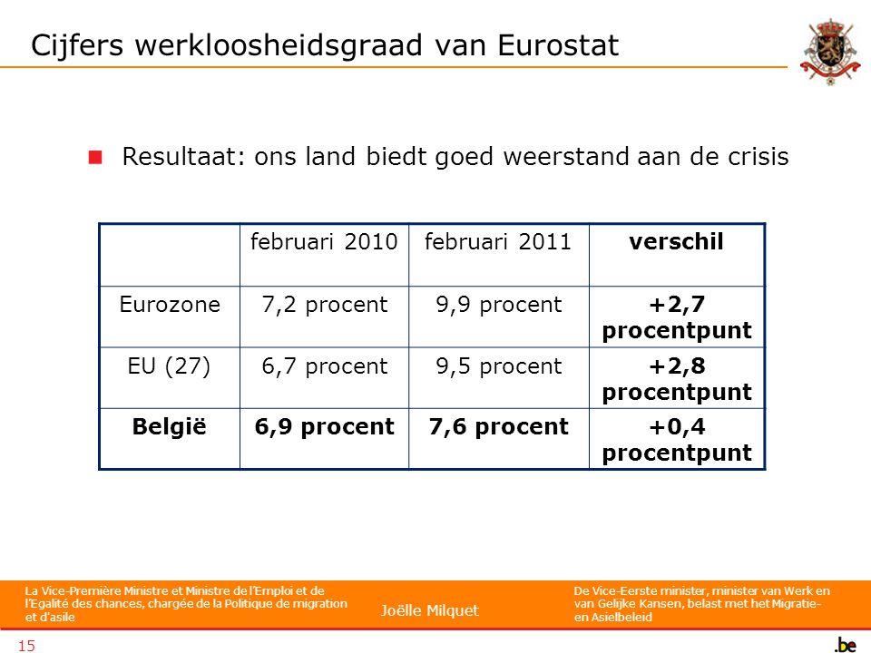 La Vice-Première Ministre et Ministre de l'Emploi et de l'Egalité des chances, chargée de la Politique de migration et d asile De Vice-Eerste minister, minister van Werk en van Gelijke Kansen, belast met het Migratie- en Asielbeleid Joëlle Milquet 15 Cijfers werkloosheidsgraad van Eurostat februari 2010februari 2011verschil Eurozone7,2 procent9,9 procent+2,7 procentpunt EU (27)6,7 procent9,5 procent+2,8 procentpunt België6,9 procent7,6 procent+0,4 procentpunt Resultaat: ons land biedt goed weerstand aan de crisis