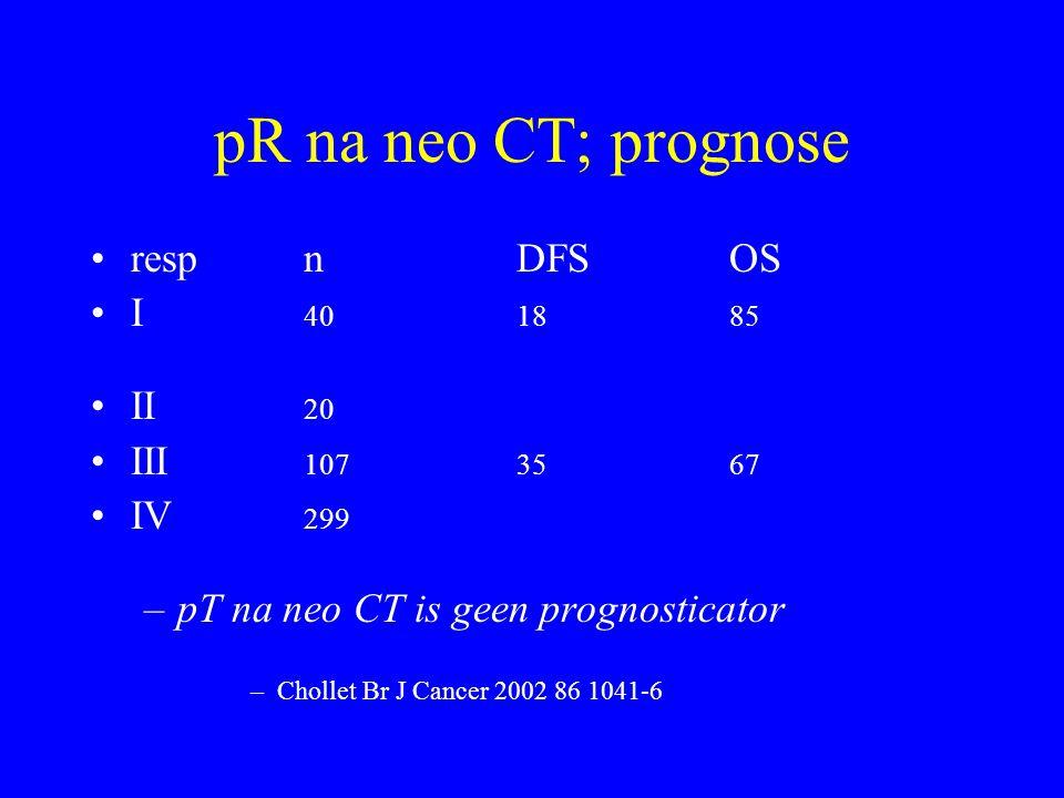 pR na neo CT; prognose •respnDFSOS •I 401885 •II 20 •III 1073567 •IV 299 –pT na neo CT is geen prognosticator –Chollet Br J Cancer 2002 86 1041-6