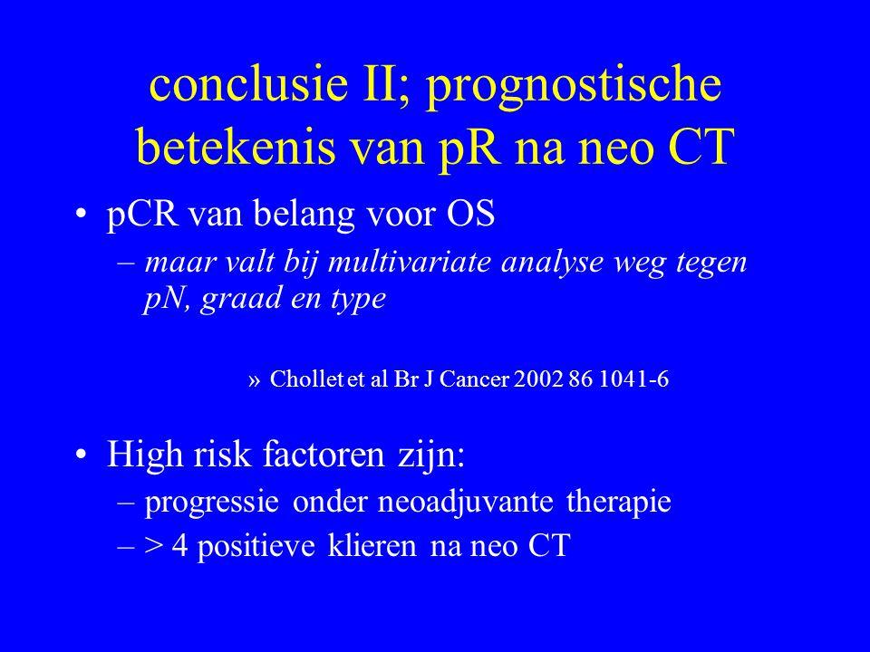 conclusie II; prognostische betekenis van pR na neo CT •pCR van belang voor OS –maar valt bij multivariate analyse weg tegen pN, graad en type »Chollet et al Br J Cancer 2002 86 1041-6 •High risk factoren zijn: –progressie onder neoadjuvante therapie –> 4 positieve klieren na neo CT