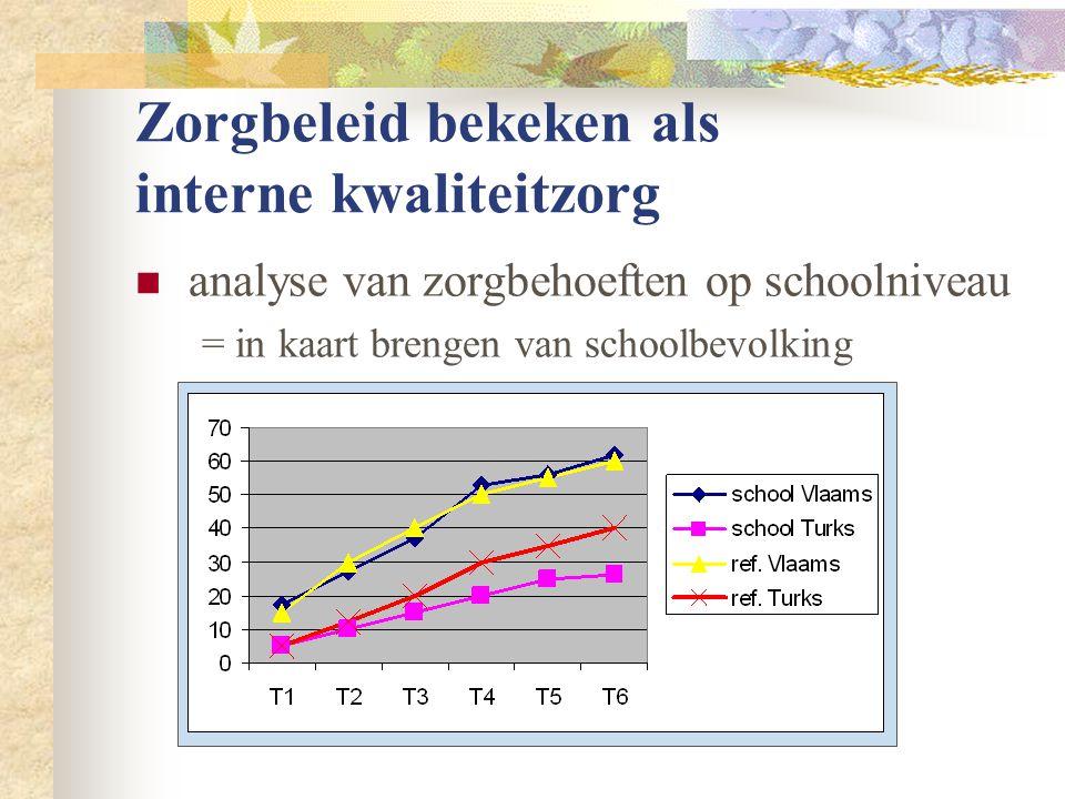 Zorgbeleid bekeken als interne kwaliteitzorg  analyse van zorgbehoeften op schoolniveau = in kaart brengen van schoolbevolking