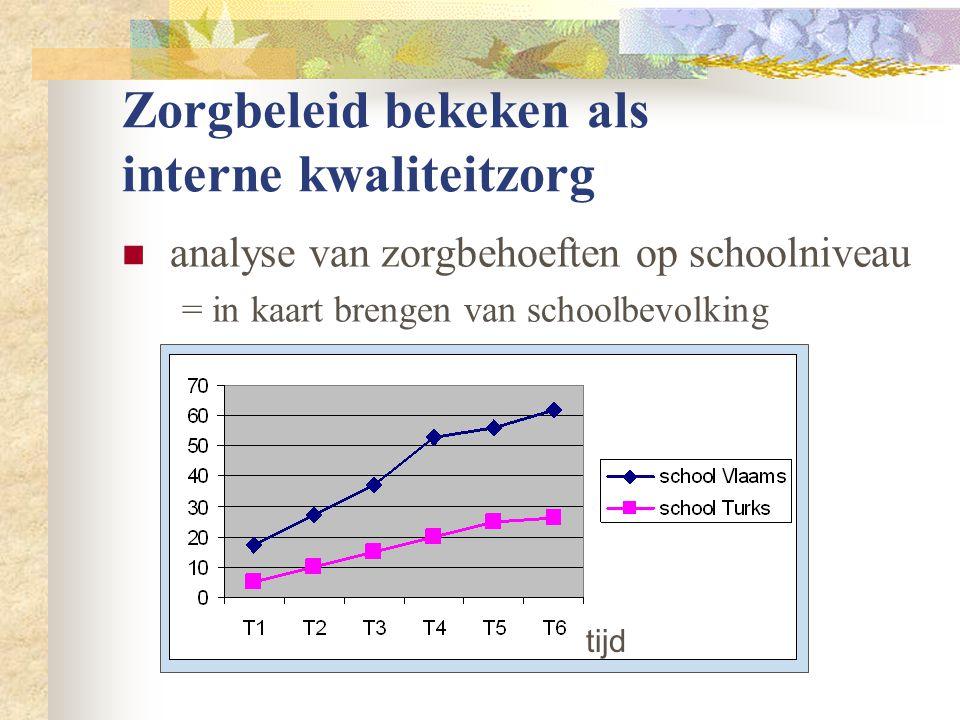 Zorgbeleid bekeken als interne kwaliteitzorg  analyse van zorgbehoeften op schoolniveau = in kaart brengen van schoolbevolking tijd