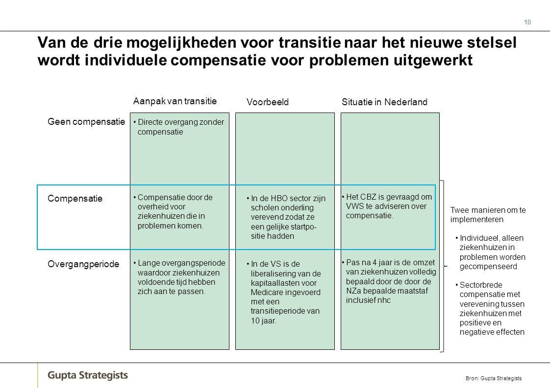 10 Van de drie mogelijkheden voor transitie naar het nieuwe stelsel wordt individuele compensatie voor problemen uitgewerkt Aanpak van transitie •Dire