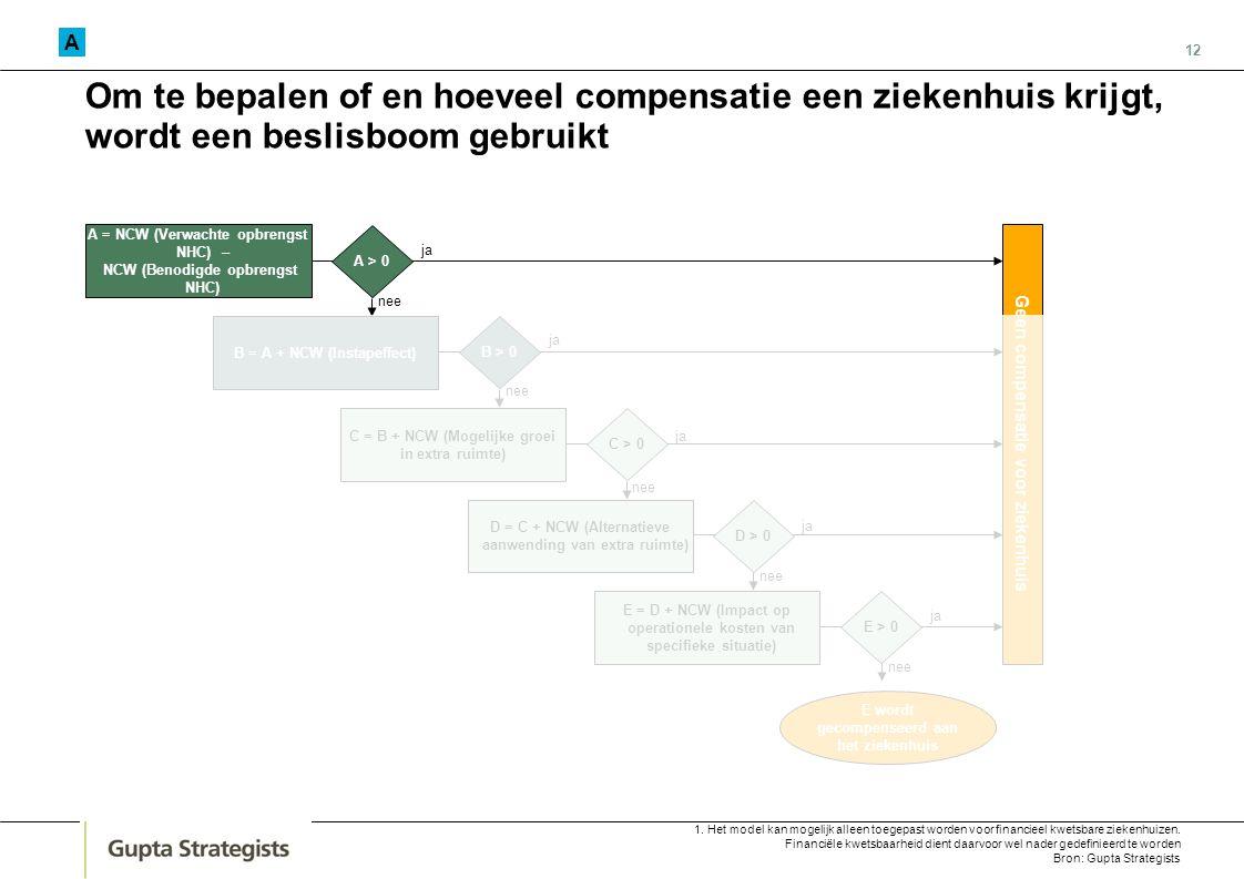 12 Om te bepalen of en hoeveel compensatie een ziekenhuis krijgt, wordt een beslisboom gebruikt E wordt gecompenseerd aan het ziekenhuis A = NCW (Verw