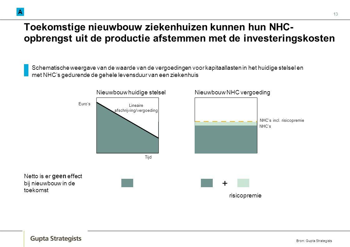 13 Toekomstige nieuwbouw ziekenhuizen kunnen hun NHC- opbrengst uit de productie afstemmen met de investeringskosten Nieuwbouw huidige stelselNieuwbou