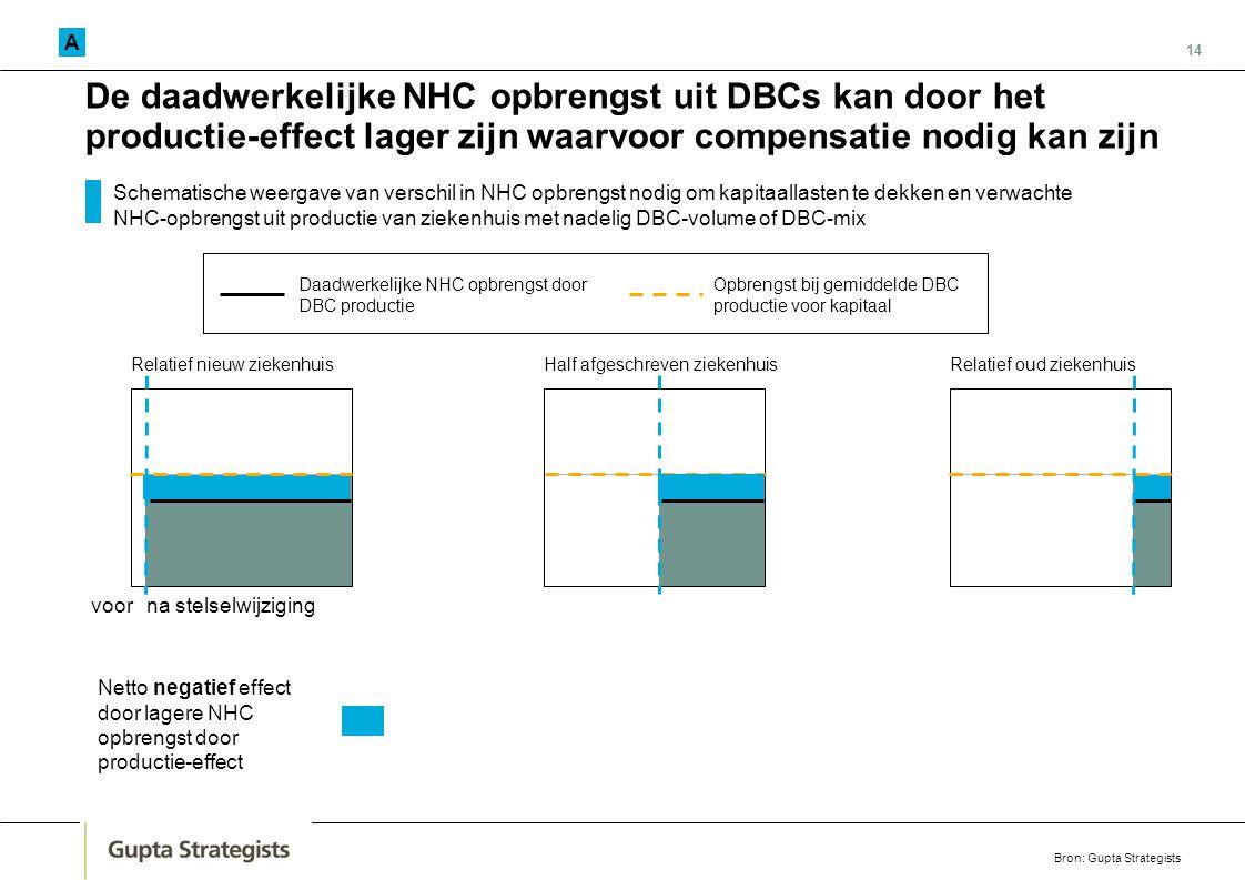 14 De daadwerkelijke NHC opbrengst uit DBCs kan door het productie-effect lager zijn waarvoor compensatie nodig kan zijn Daadwerkelijke NHC opbrengst
