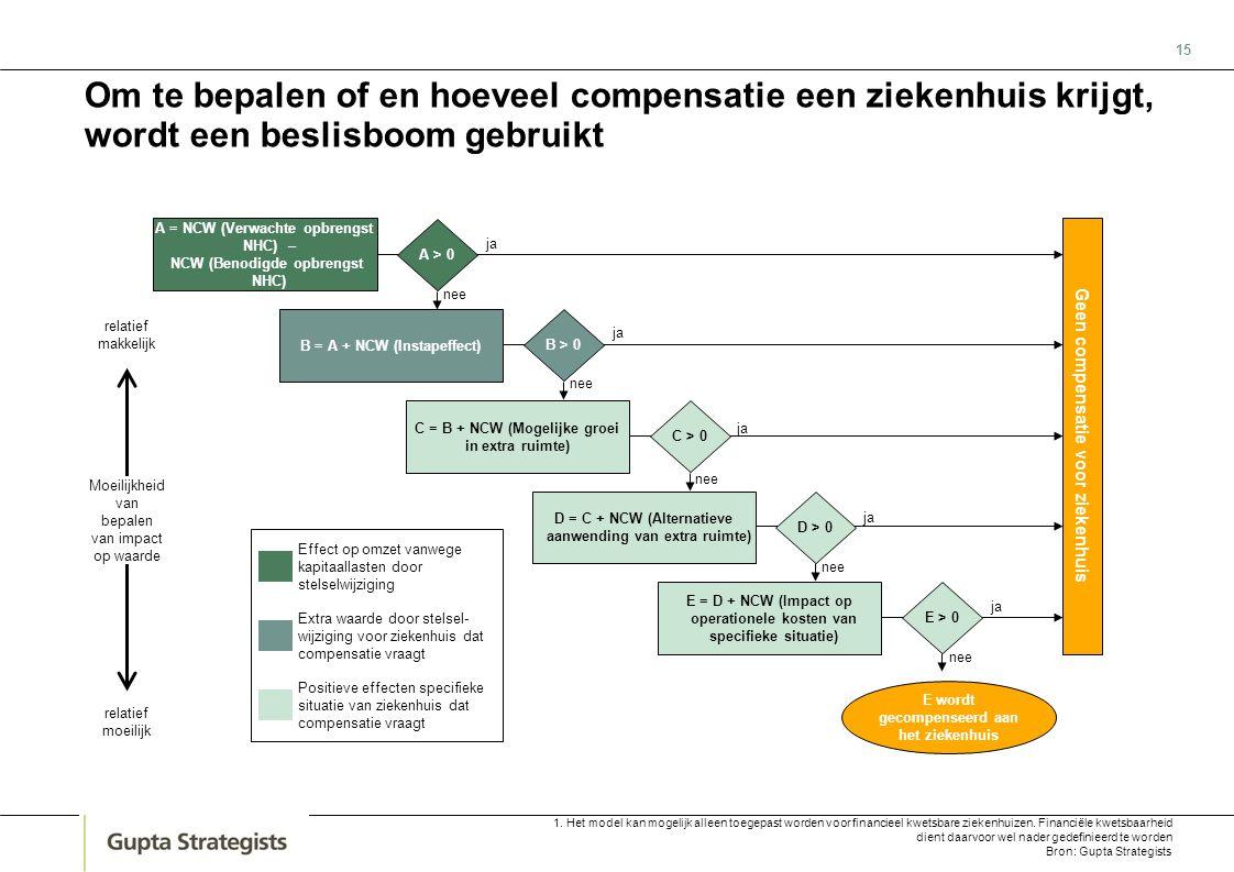 15 Om te bepalen of en hoeveel compensatie een ziekenhuis krijgt, wordt een beslisboom gebruikt E wordt gecompenseerd aan het ziekenhuis A = NCW (Verw