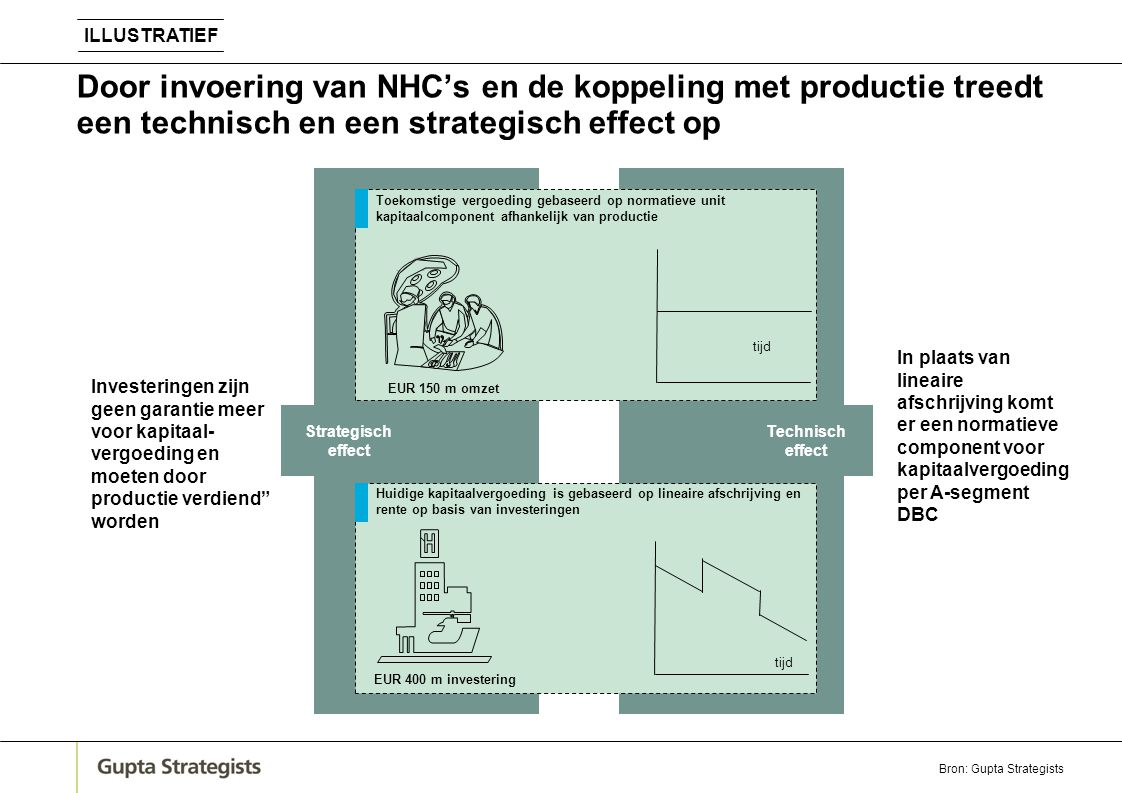 Door invoering van NHC's en de koppeling met productie treedt een technisch en een strategisch effect op In plaats van lineaire afschrijving komt er e