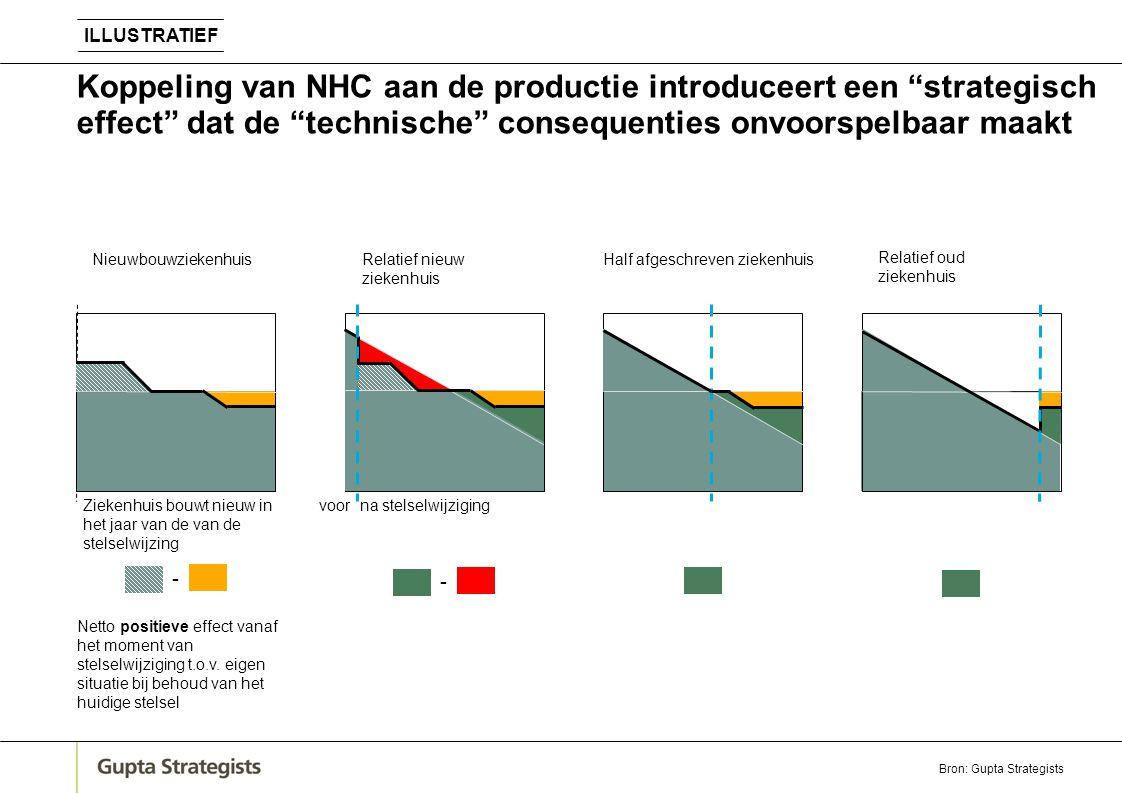 """Koppeling van NHC aan de productie introduceert een """"strategisch effect"""" dat de """"technische"""" consequenties onvoorspelbaar maakt na stelselwijziging Ne"""