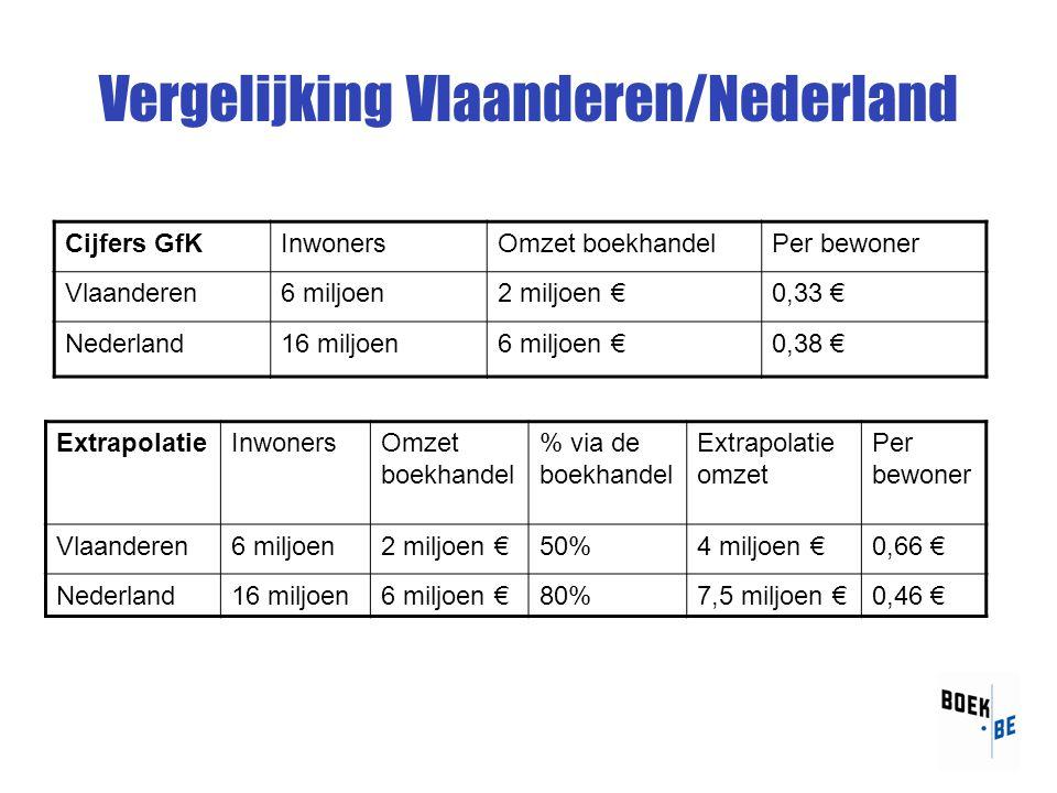 Vergelijking Vlaanderen/Nederland Cijfers GfKInwonersOmzet boekhandelPer bewoner Vlaanderen6 miljoen2 miljoen €0,33 € Nederland16 miljoen6 miljoen €0,38 € ExtrapolatieInwonersOmzet boekhandel % via de boekhandel Extrapolatie omzet Per bewoner Vlaanderen6 miljoen2 miljoen €50%4 miljoen €0,66 € Nederland16 miljoen6 miljoen €80%7,5 miljoen €0,46 €