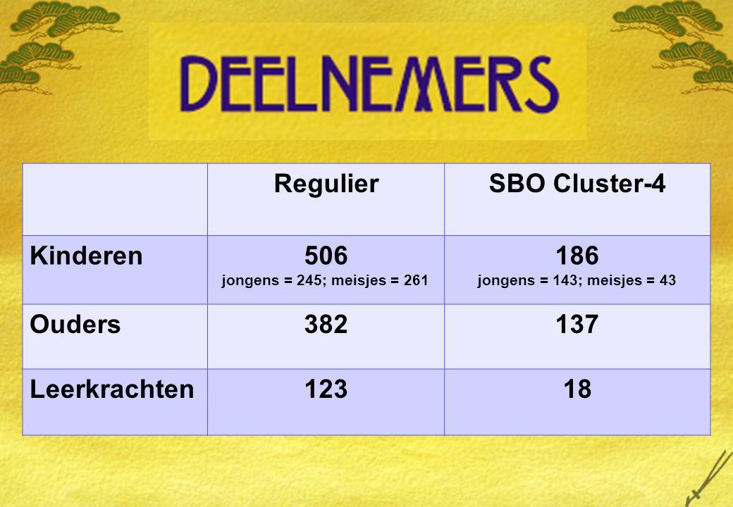 RegulierSBO Cluster-4 Kinderen506 jongens = 245; meisjes = 261 186 jongens = 143; meisjes = 43 Ouders382137 Leerkrachten12318