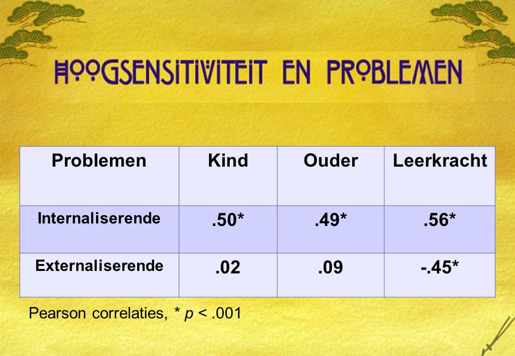 ProblemenKindOuderLeerkracht Internaliserende.50*.49*.56* Externaliserende.02.09-.45* Pearson correlaties, * p <.001