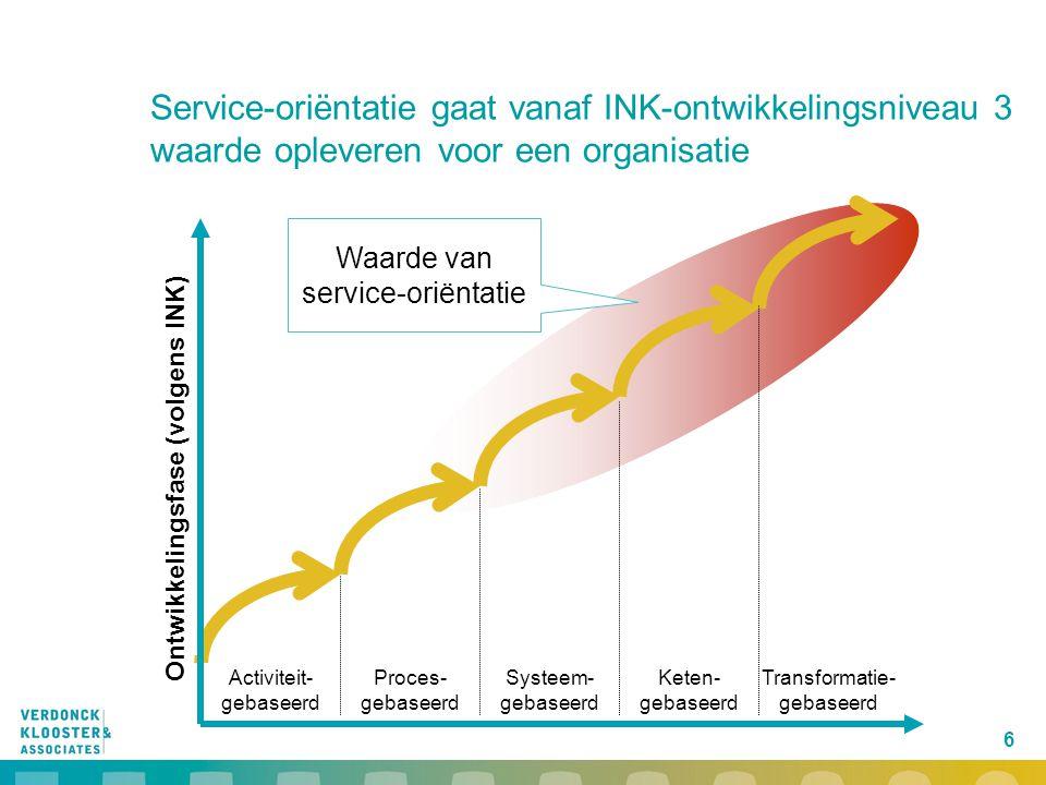 6 Service-oriëntatie gaat vanaf INK-ontwikkelingsniveau 3 waarde opleveren voor een organisatie Activiteit- gebaseerd Proces- gebaseerd Systeem- gebas