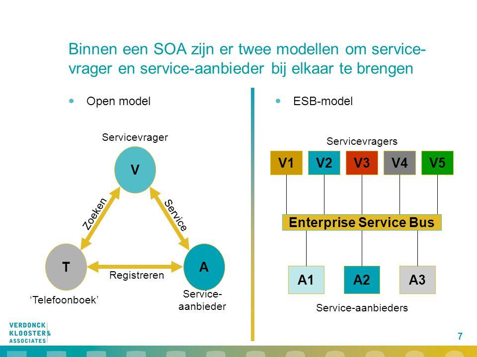 7  Open model Binnen een SOA zijn er twee modellen om service- vrager en service-aanbieder bij elkaar te brengen  ESB-model Registreren Service Zoek