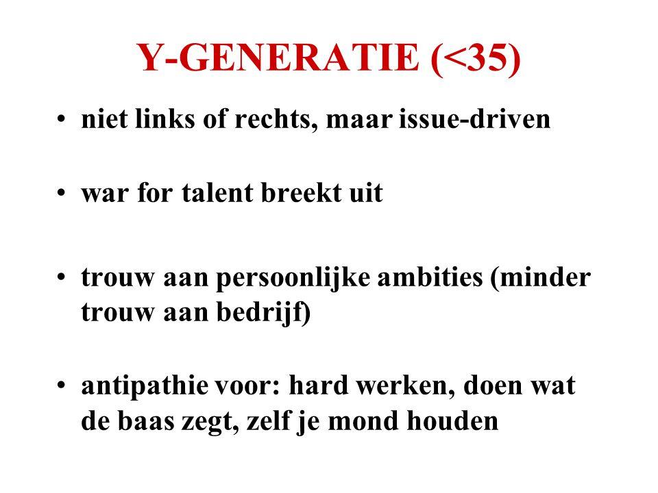 Y-GENERATIE (<35) •niet links of rechts, maar issue-driven •war for talent breekt uit •trouw aan persoonlijke ambities (minder trouw aan bedrijf) •ant