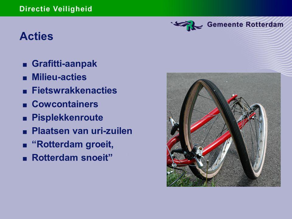 Resultaten.Jaarlijkse Rotterdamse Veiligheidsindex.
