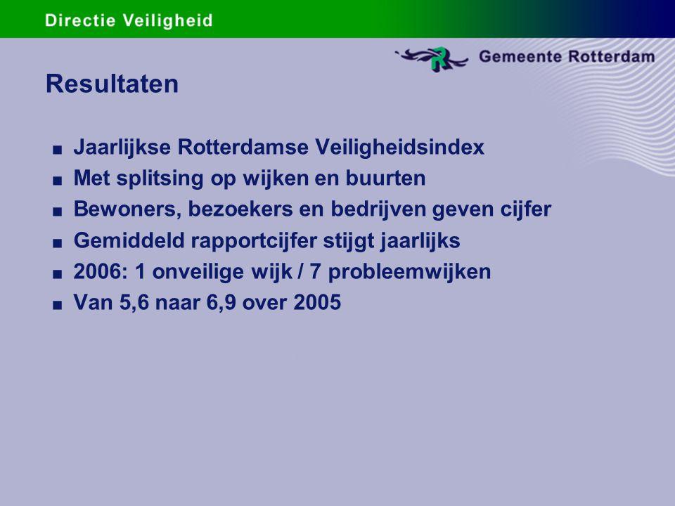 Resultaten. Jaarlijkse Rotterdamse Veiligheidsindex. Met splitsing op wijken en buurten. Bewoners, bezoekers en bedrijven geven cijfer. Gemiddeld rapp