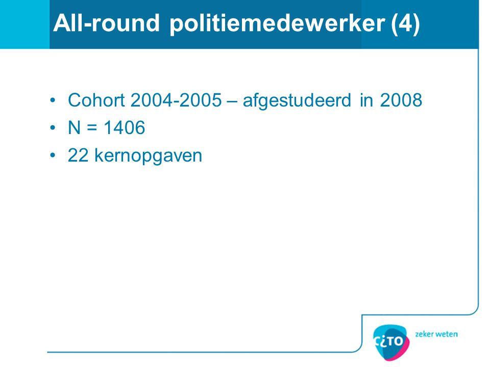 All-round politiemedewerker (4) •Cohort 2004-2005 – afgestudeerd in 2008 •N = 1406 •22 kernopgaven