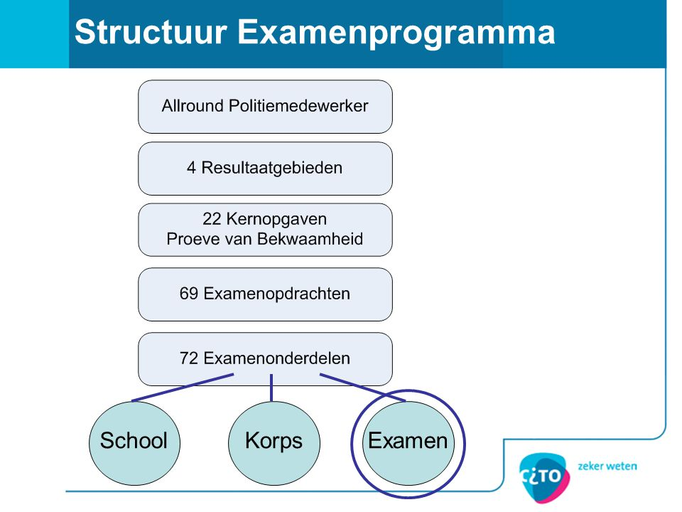 Structuur Examenprogramma SchoolKorpsExamen