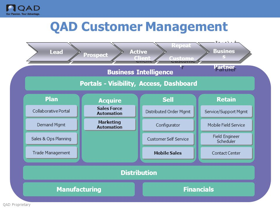 QAD Proprietary QAD Customer Management Business Intelligence Distribution ManufacturingFinancials Portals - Visibility, Access, Dashboard Acquire Plan Sell Retain Sales Force Automation Marketing Automation Collaborative Portal Distributed Order Mgmt Service/Support Mgmt Demand Mgmt Sales & Ops Planning Configurator Customer Self Service Mobile Field Service Field Engineer Scheduler Mobile Sales Contact Center Trade Management Lead Prospect Active Client Active Client Repeat Custome r Repeat Custome r Trusted Busines s Partner Trusted Busines s Partner