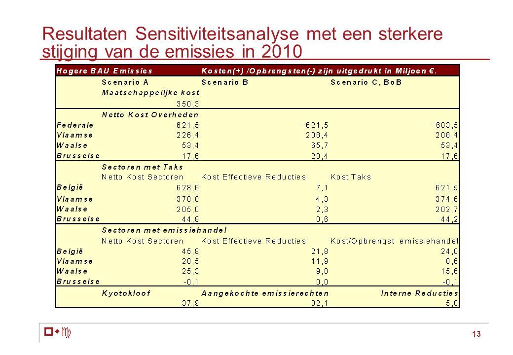 pwc 13 Resultaten Sensitiviteitsanalyse met een sterkere stijging van de emissies in 2010