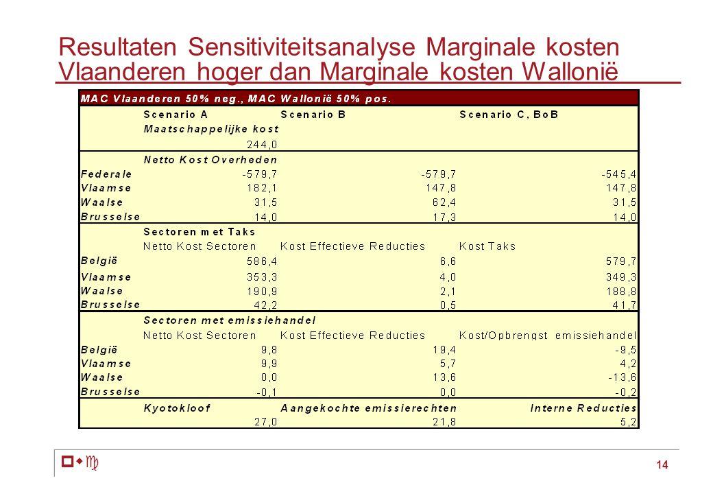 pwc 14 Resultaten Sensitiviteitsanalyse Marginale kosten Vlaanderen hoger dan Marginale kosten Wallonië