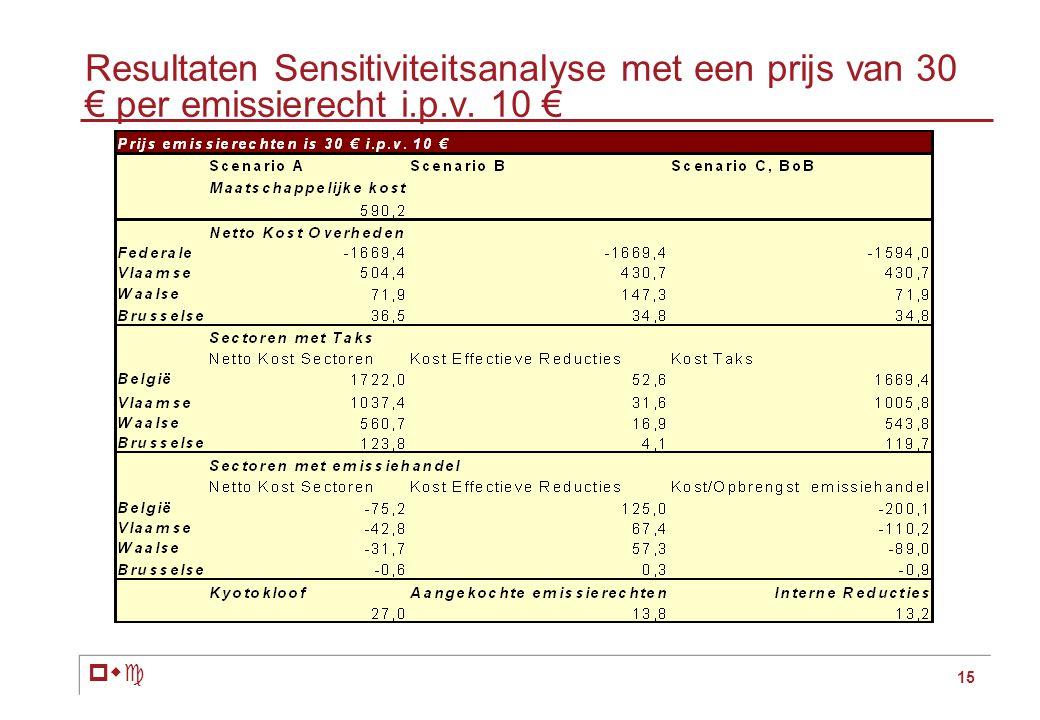 pwc 15 Resultaten Sensitiviteitsanalyse met een prijs van 30 € per emissierecht i.p.v. 10 €