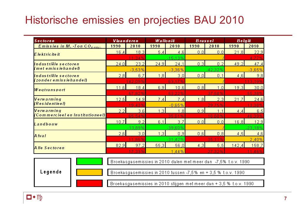 pwc 7 Historische emissies en projecties BAU 2010