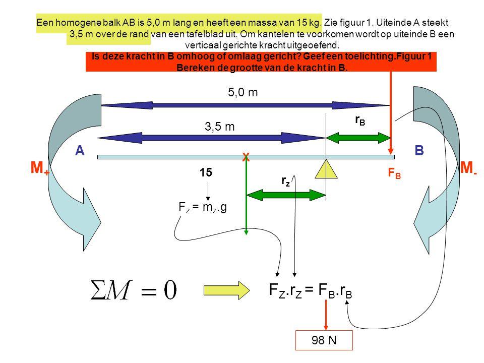 Een homogene balk AB is 5,0 m lang en heeft een massa van 15 kg. Zie figuur 1. Uiteinde A steekt 3,5 m over de rand van een tafelblad uit. Om kantelen