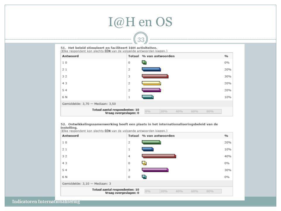 I@H en OS 33 Indicatoren Internationalisering