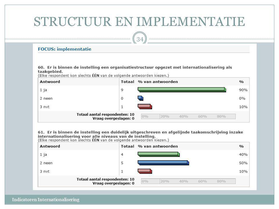 STRUCTUUR EN IMPLEMENTATIE 34 Indicatoren Internationalisering