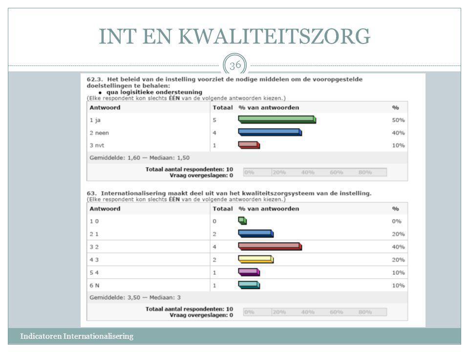 INT EN KWALITEITSZORG 36 Indicatoren Internationalisering