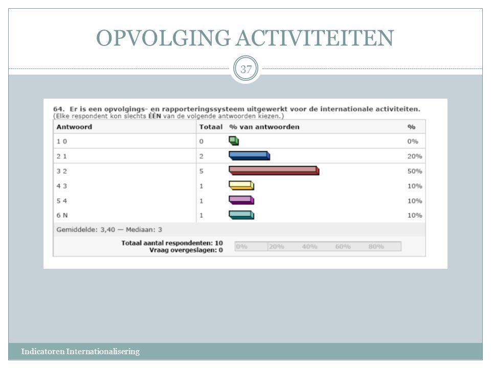 OPVOLGING ACTIVITEITEN 37 Indicatoren Internationalisering