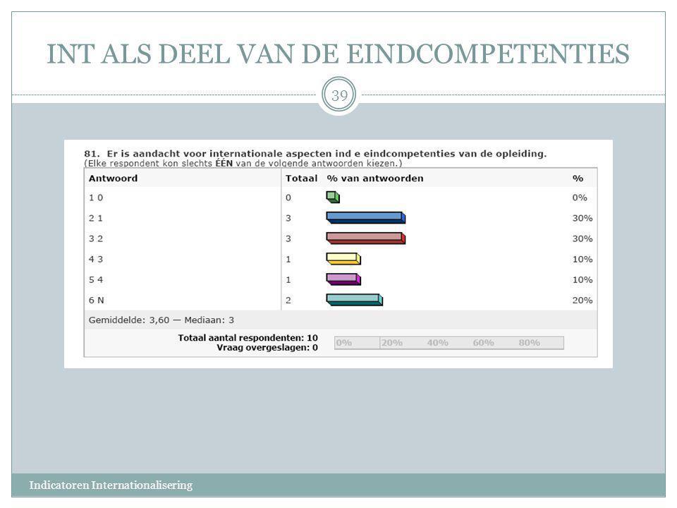 INT ALS DEEL VAN DE EINDCOMPETENTIES 39 Indicatoren Internationalisering