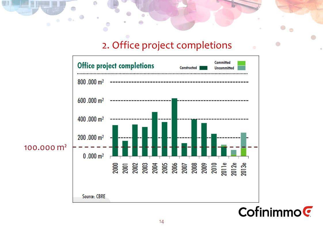 2. Office project completions 14 100.000 m²