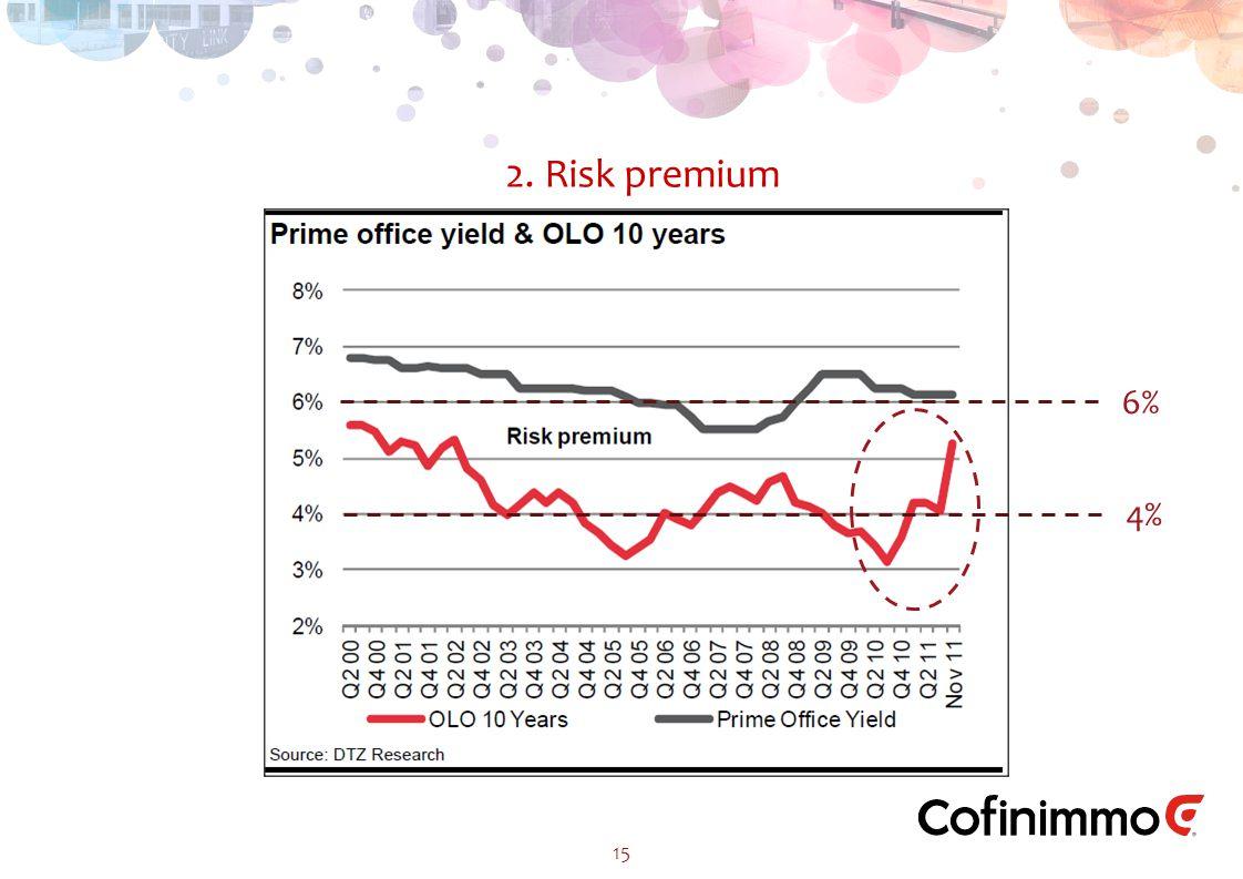 2. Risk premium 15 6% 4%