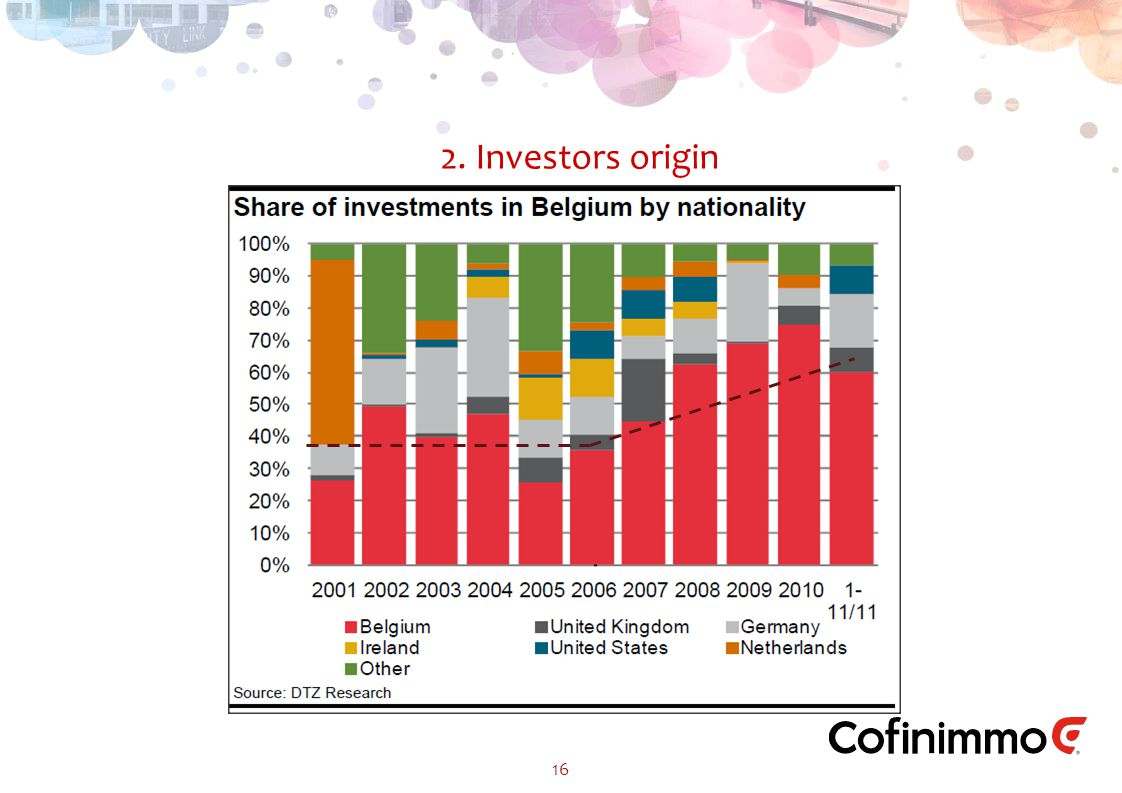 2. Investors origin 16