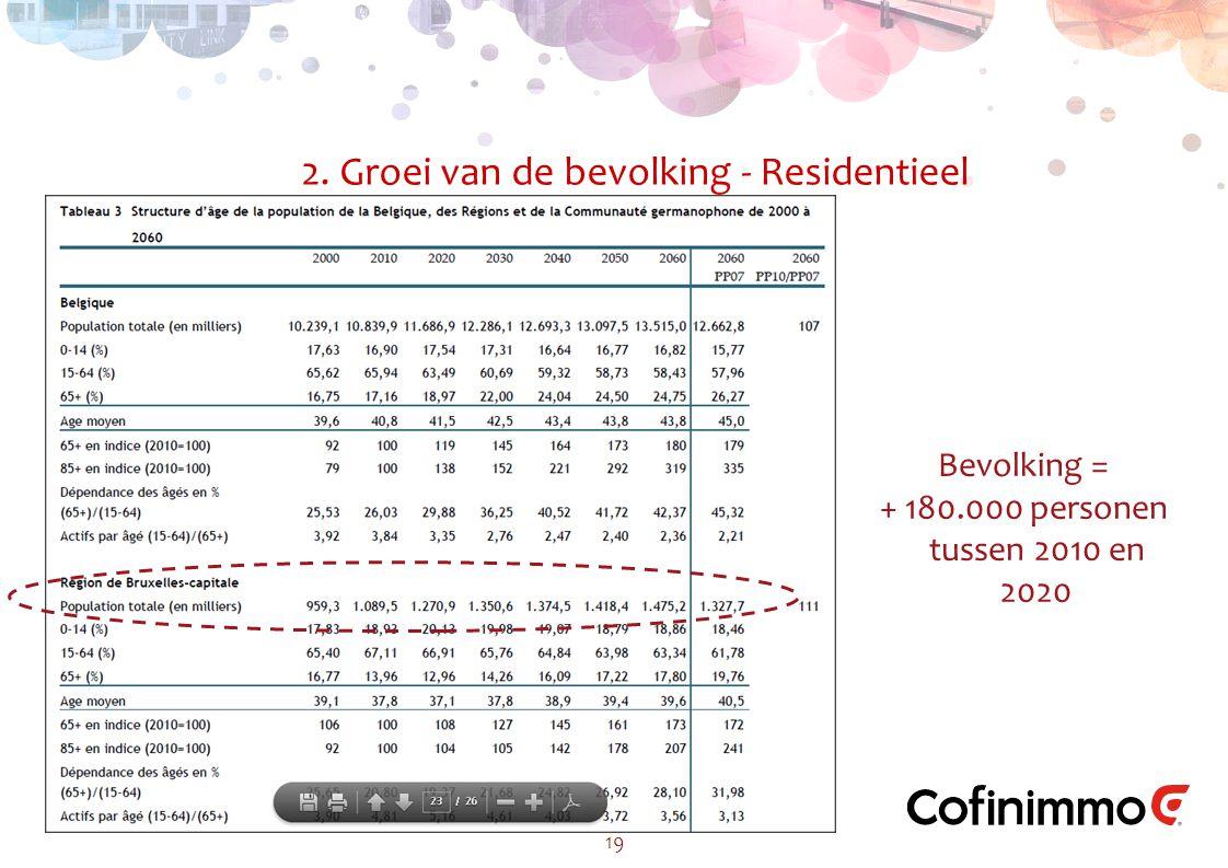 2. Groei van de bevolking - Residentieel 19 Bevolking = + 180.000 personen tussen 2010 en 2020