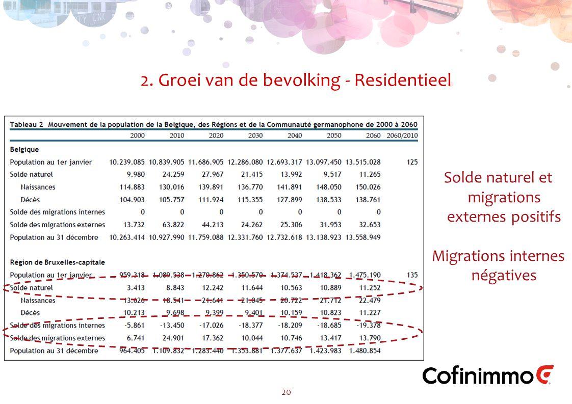2. Groei van de bevolking - Residentieel 20 Solde naturel et migrations externes positifs Migrations internes négatives