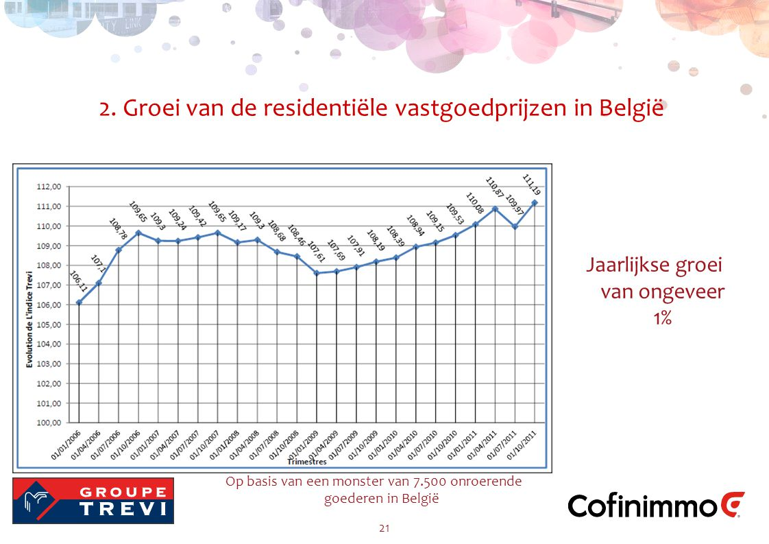 2. Groei van de residentiële vastgoedprijzen in België 21 Jaarlijkse groei van ongeveer 1% Op basis van een monster van 7.500 onroerende goederen in B