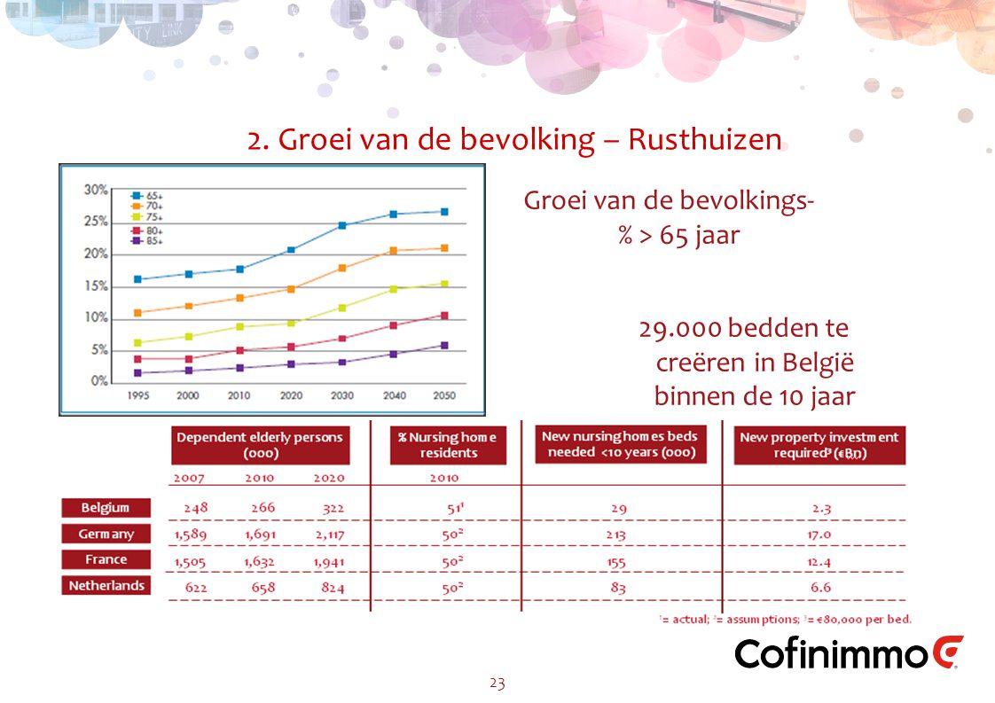 2. Groei van de bevolking – Rusthuizen 23 Groei van de bevolkings- % > 65 jaar 29.000 bedden te creëren in België binnen de 10 jaar