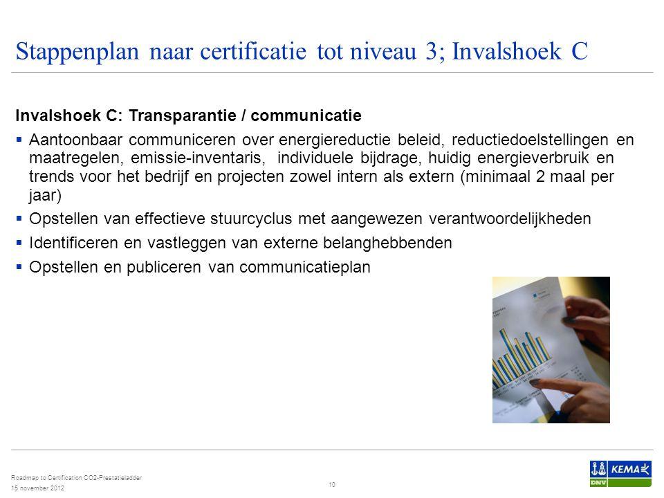 Stappenplan naar certificatie tot niveau 3; Invalshoek C Invalshoek C: Transparantie / communicatie  Aantoonbaar communiceren over energiereductie be