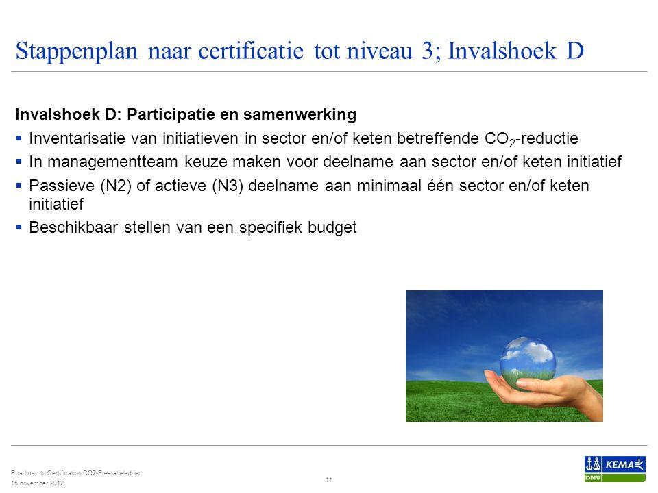 Stappenplan naar certificatie tot niveau 3; Invalshoek D Invalshoek D: Participatie en samenwerking  Inventarisatie van initiatieven in sector en/of