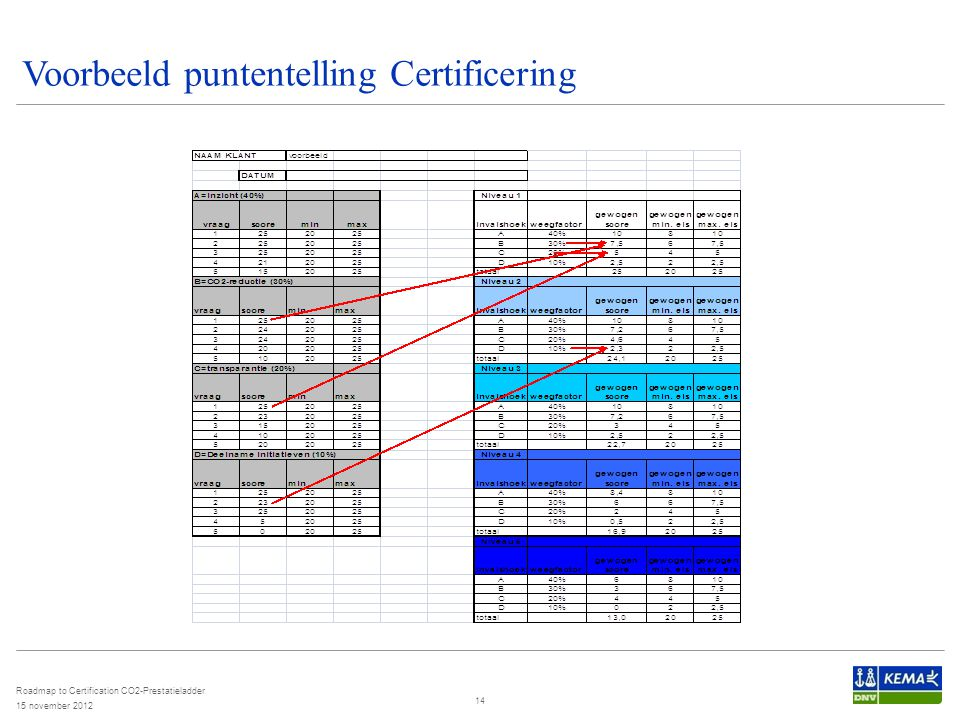 Voorbeeld puntentelling Certificering 15 november 2012 Roadmap to Certification CO2-Prestatieladder 14
